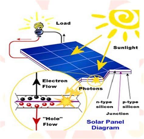 Research paper solar energy pdf